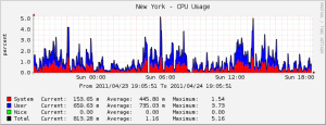 New York CPU Usage