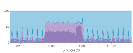 Before Migration - CPU usage high from 6:50 to 14:15