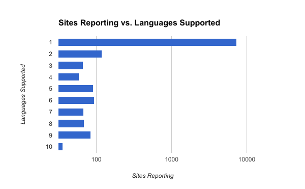 Sites Reporting vs Languages Supported