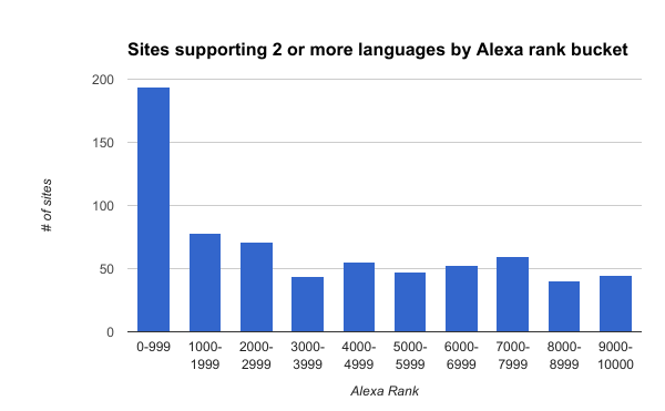 Sites supporting two or more languages by Alex rank bucket