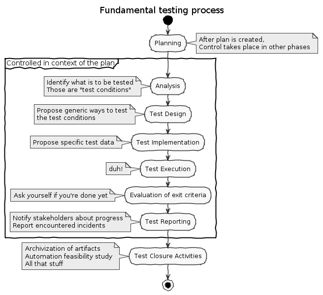 Fundamental Testing Process Diagram